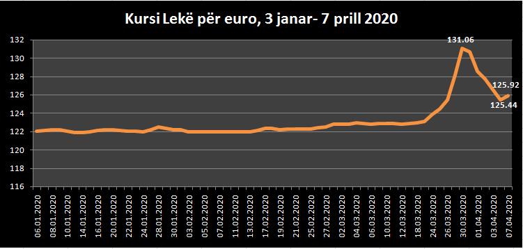 Rritet euro  Ndonëse në stabilizim  luhatjet lënë hapësira për spekulime